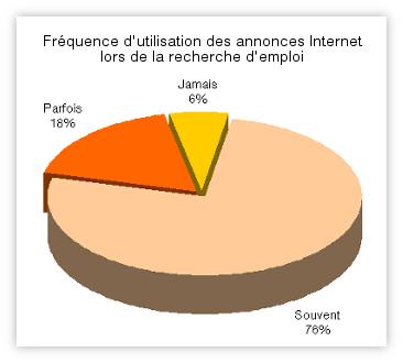 Recherche emploi fréquence de l'utilisation d'Internet