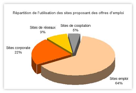 e-recrutement en France : Répartition de l'utilisation des sites proposant des offres d'emploi