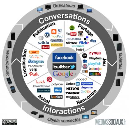 Panorama Médias sociaux 2012
