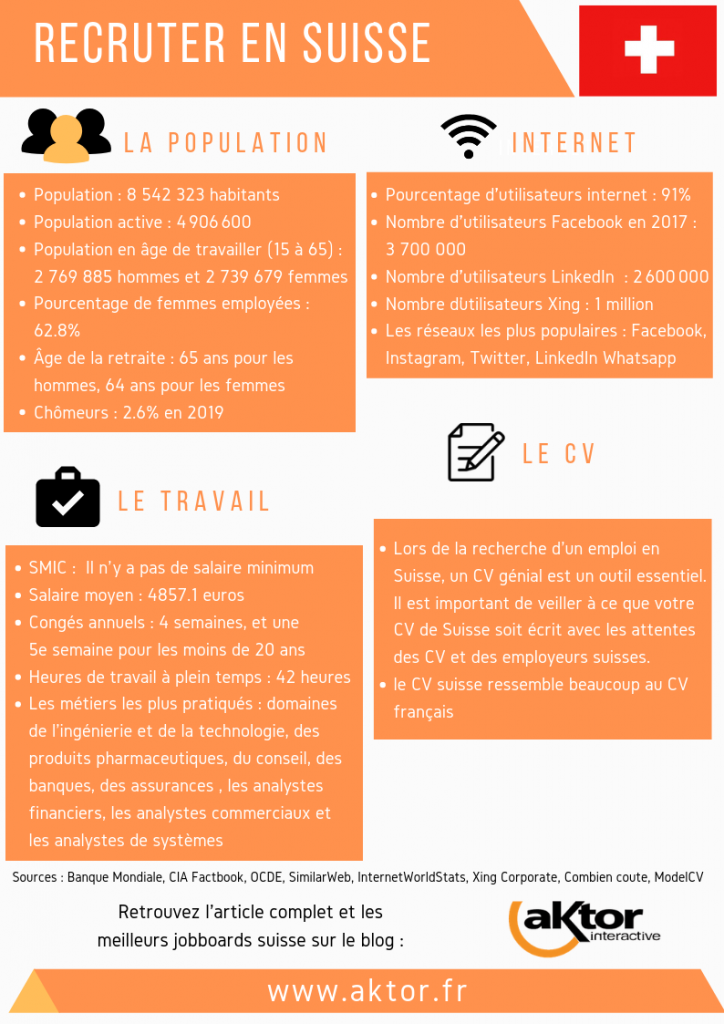 Recruter en Suisse : Infographie